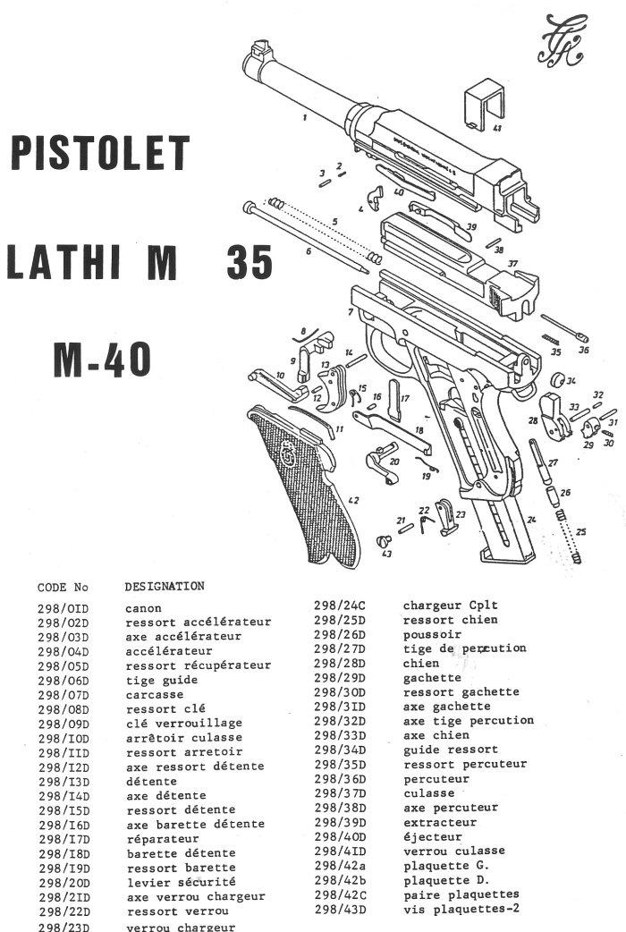 Pistolet Lahti M35 , M40