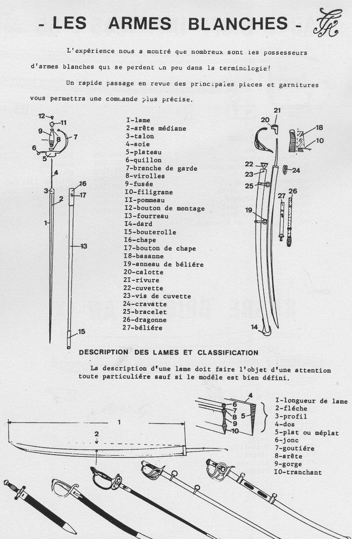 Terminologie des Armes Blanches